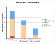 Montelukast PMI graph